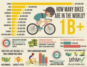 How_many_bikes_are_in_the_world