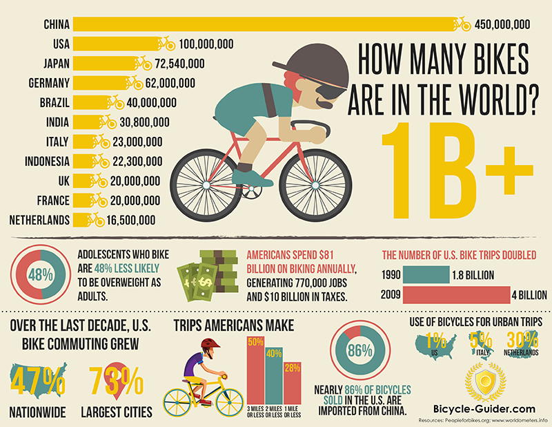 Bicycle Infographic: How many bikes are in the world