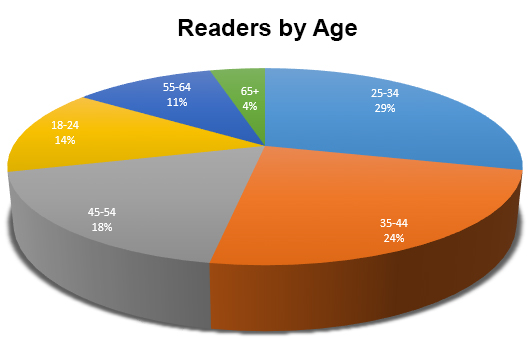 Bicycle Guider Readers By Age