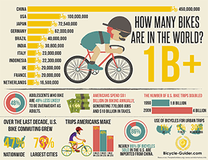 Bike facts & Stats