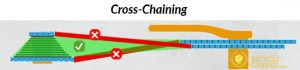 Cross Chaining