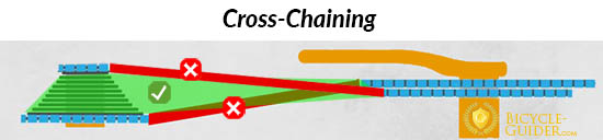 Try to avoid cross chaining