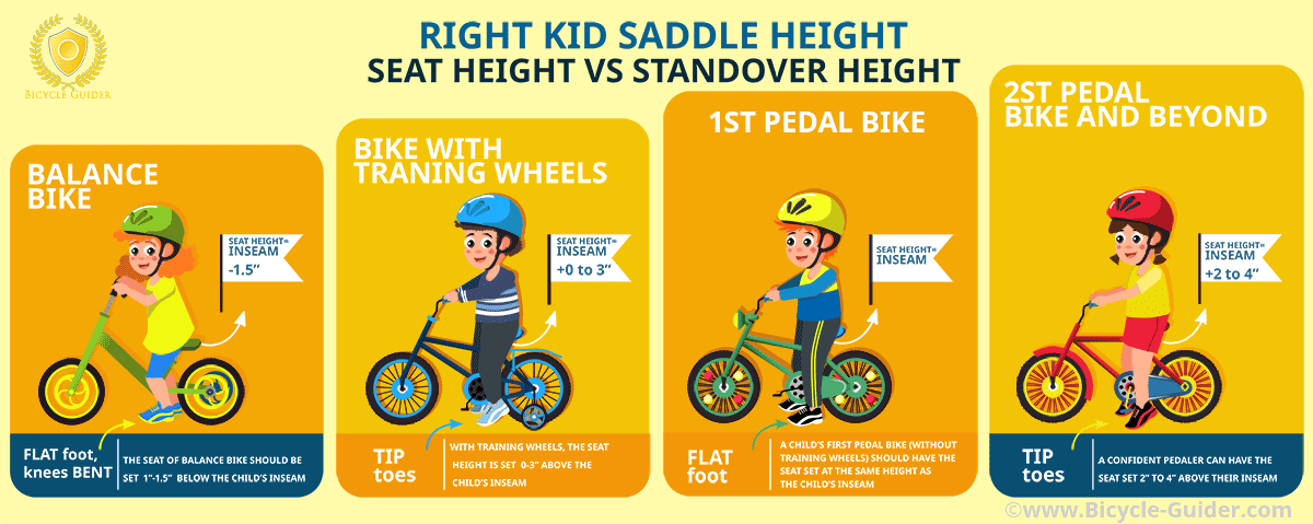 Right Kids Saddle height