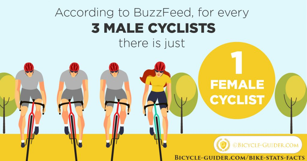 Women vs men cyclists