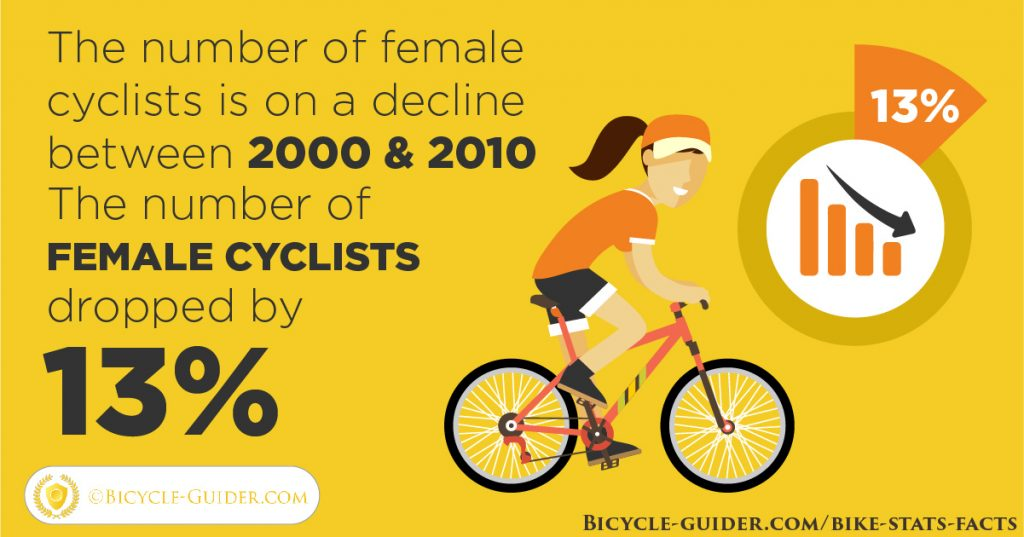 Women cyclists are declining