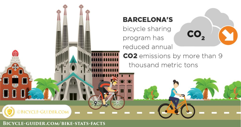 Barcelona's bicycle sharing program