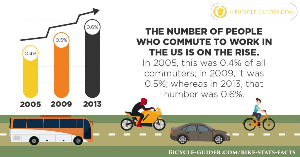 Commute to work by bike vs car