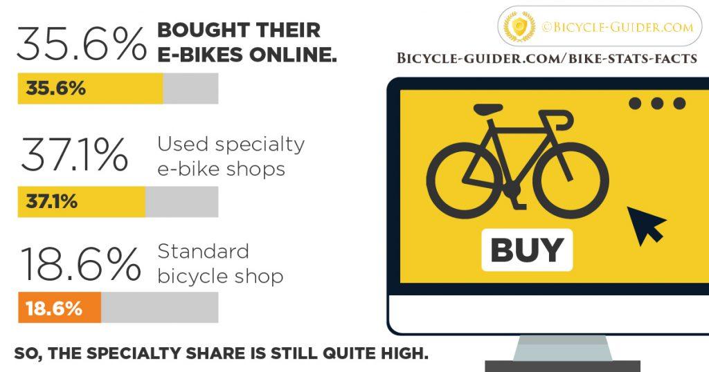 e-bikes statistics