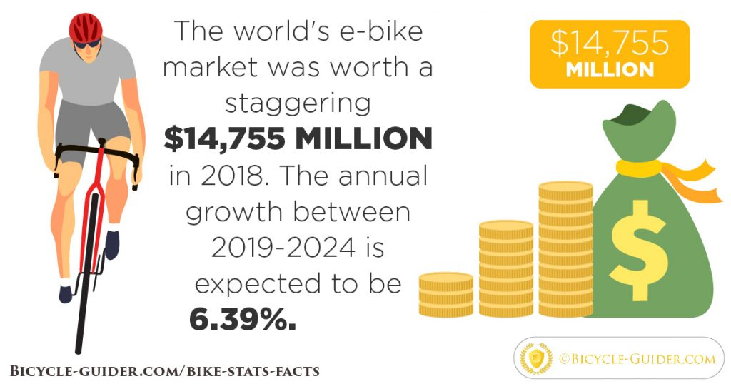 E-bike market worth