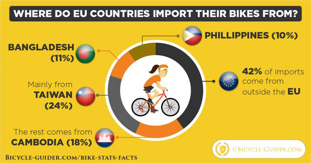 Where do EU countries import their bikes from?