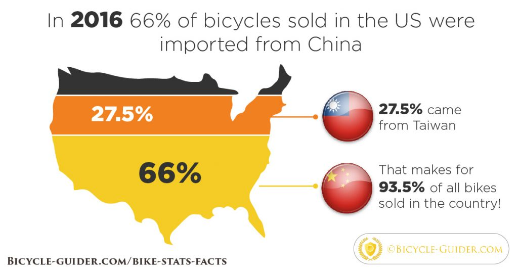 Bicycles in US imported from China