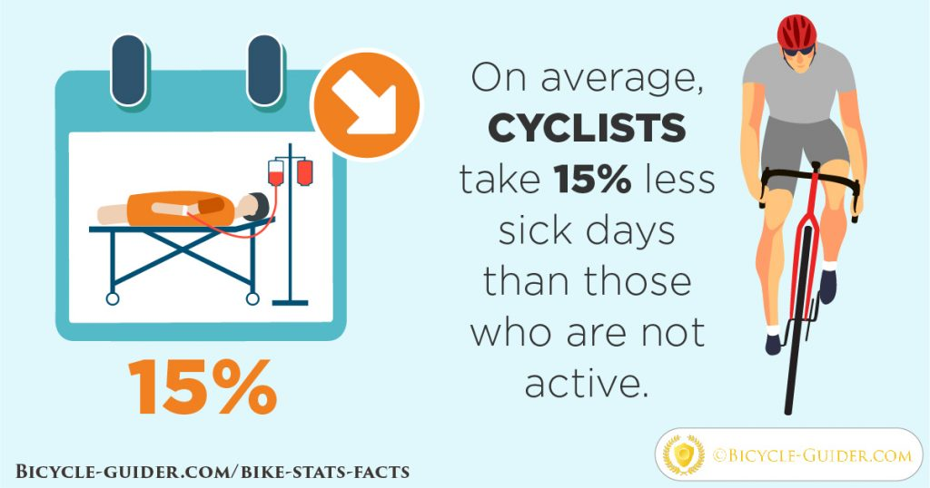 Cyclists & sick days