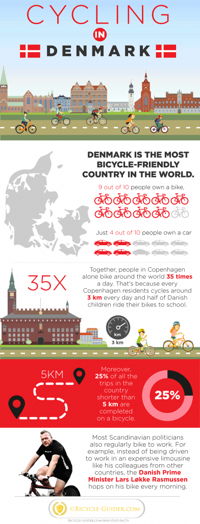 Bike facts & Stats of Denmark
