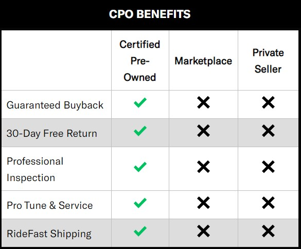 The Pro's Closet CPO Benefits