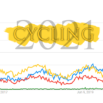 What Does 2021 Bring for the Cycling Industry?