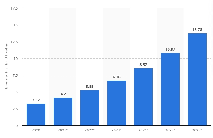 Statista bike-sharing stats
