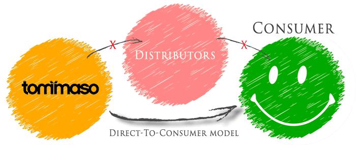 Tommaso Direct To Consumer Model